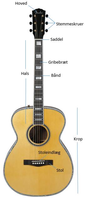 Guitar reparation København
